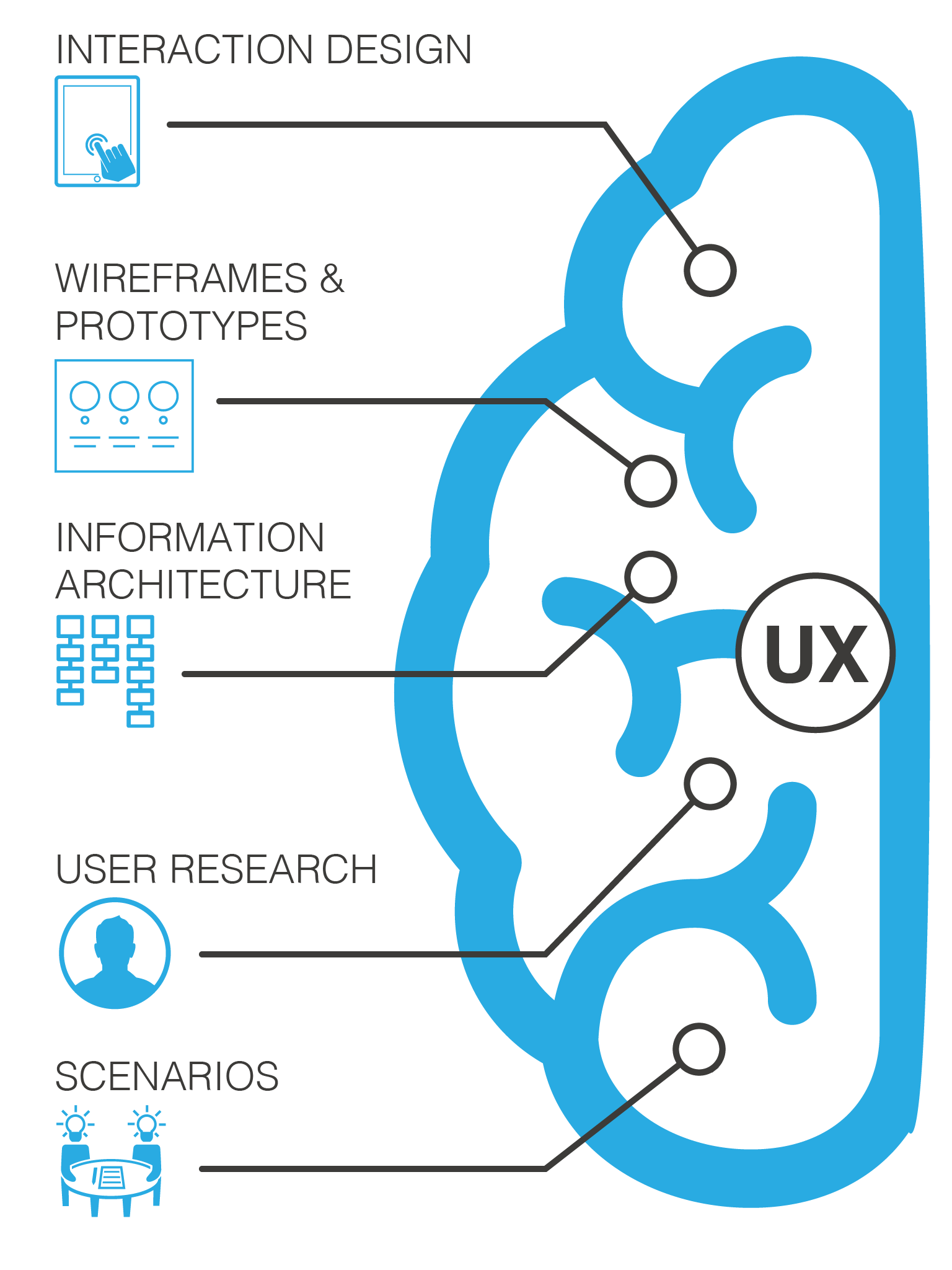 Why Hire A UX Designer